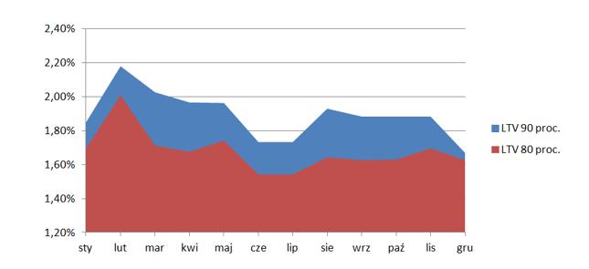 Średnia marża dla trzech najlepszych ofert w poszczególnych comiesięcznych rankingach kredytów hipotecznych Bankier.pl dla 10- i 20-procentowego wkładu własnego (dane dla lutego 2017 r. dotyczą okresu spłaty 20 lat).