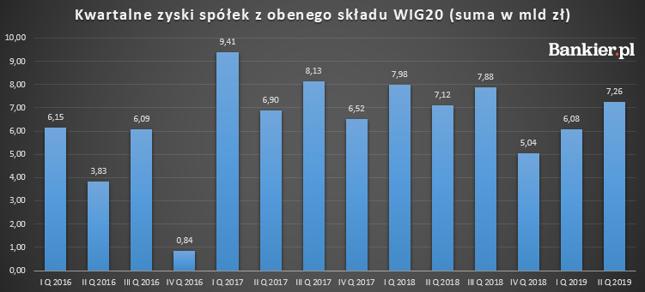 Kwartalne zyski WIG20