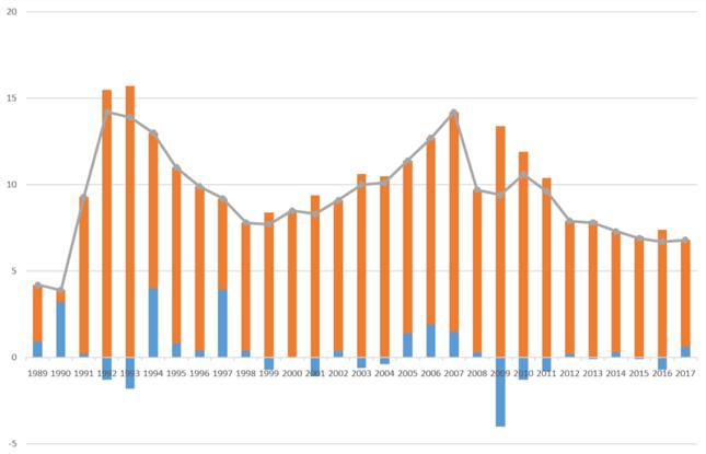 Kontrybucja eksportu netto (kolor niebieski) do PKB Chin [p.proc.]