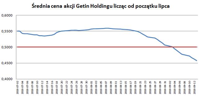 Getin Holding w drodze na listę alertów. Wykres pokazuje jak w poszczególnych dniach tego kwartału wyglądała średnia cena Getinu liczona od początku lipca