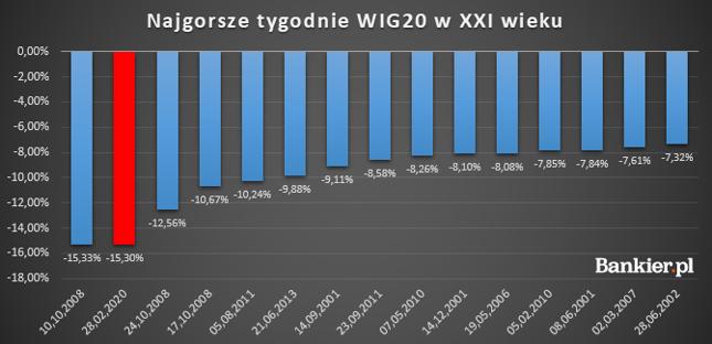 Niewiele brakło, by miniony tydzień, był najgorszym dla WIG20 w XXI wieku