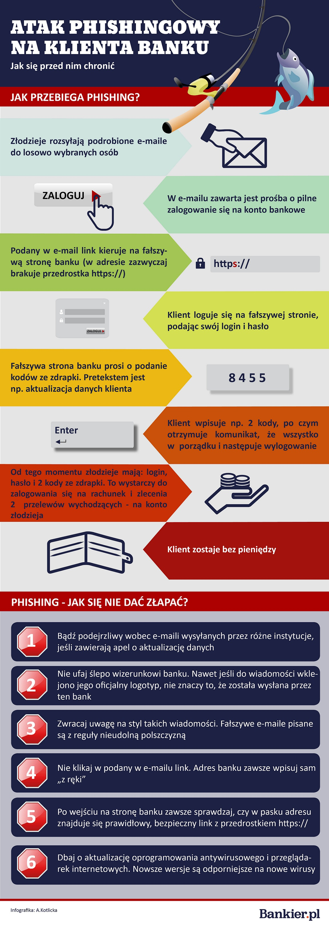 Atak phishingowy na klienta banku - infografika