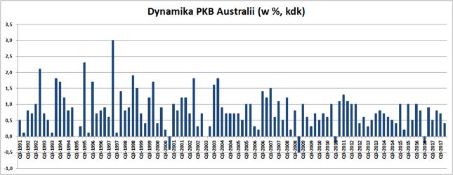 Australii przytrafiały się pojedyncze kwartały spadku PKB. Ale od roku 1991 ani razu nie nastąpiły po sobie dwa kwartały z ujemną dynamiką PKB.