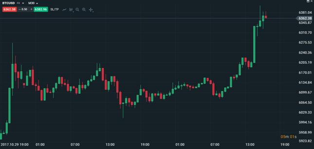 Bitcoin - wykres kursu z dnia dzisiejszego.