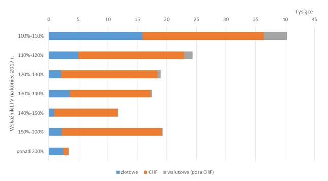 Liczba kredytów z LTV ponad 100 proc. na koniec 2017 r. - podział na typy zobowiązań