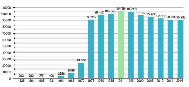 Jeżeli ktoś ma wątpliwości jak gorączka węglowa wpłynęła na miasto wystarczy rzucić okiem na wykres przedstawiający liczbę mieszkańców. Zdrojowe górskie miasteczko przemieniło się w kilka lat w prężny ośrodek przemysłowy...