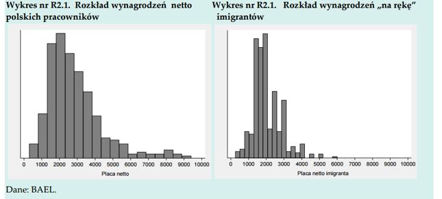 Wynagrodzenia imigrantów, a wynagrodzenia Polaków
