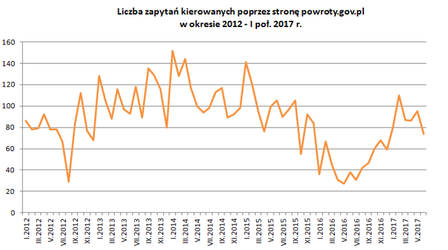 Źródło: Bankier.pl na podstawie danych uzyskanych od redakcji portalu powroty.gov.pl