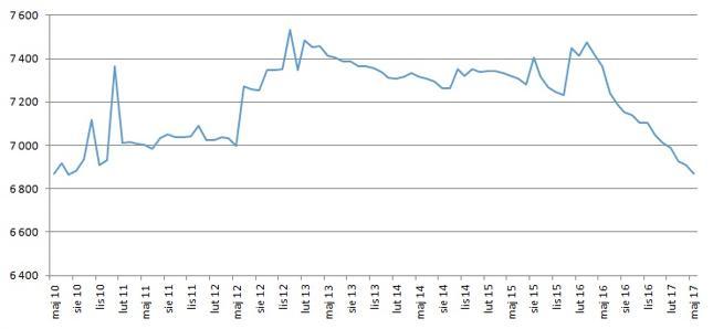 Liczba oddziałów bankowych spadała do poziomu sprzed 7 lat