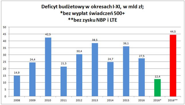 Opracowanie własne Bankier.pl na podstawie danych Ministerstwa Finansów