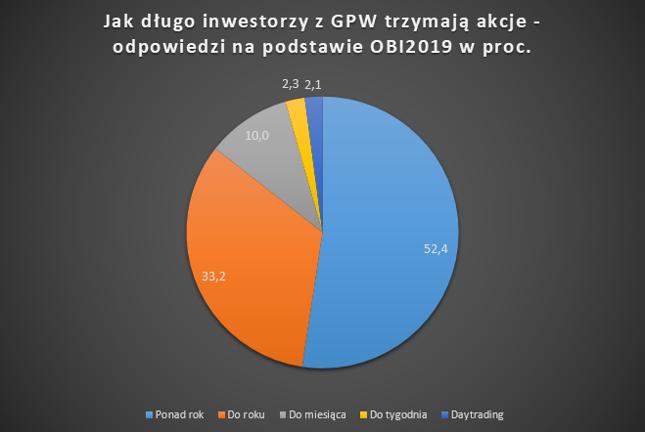 Rośnie horyzont inwestycyjny inwestorów z GPW