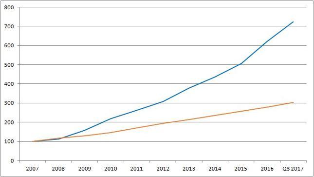 Wzrost przeciętnego dochodu rozporządzalnego (pomarańczowa linia) i zadłużenia (niebieska) na koniec okresu. Poziom 100 na koniec 2007 r.
