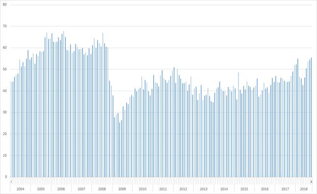 Deficyt USA w handlu towarowym i usługowym [mld dol.]