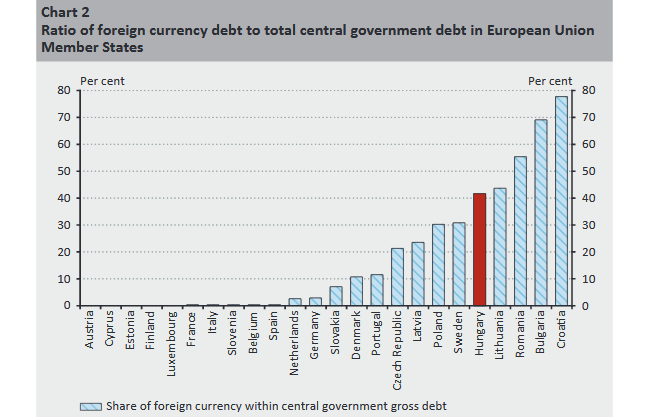 Relacja długów denominowanych w obcych waluach do sumy długu publicznego