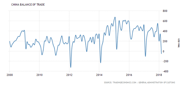 Saldo bilansu handlowego Chin (dane w setkach mln USD).