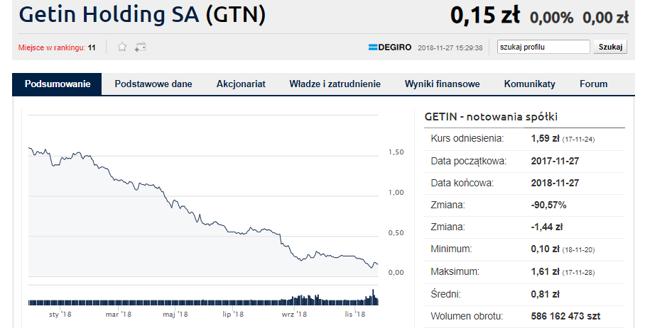 Aviva OFE ma poniżej 5 proc. akcji Getin Holding