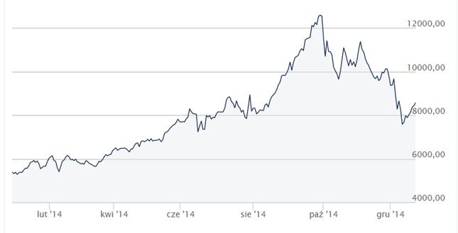 Październikowy kryzys nie przeszkodził argentyńskiej giełdzie w uzyskaniu fenomentalnej stopy zwortu za 2014 rok