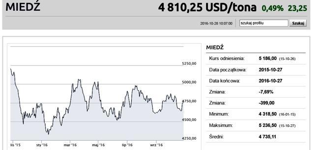 https://www.bankier.pl/inwestowanie/profile/quote.html?symbol=MIEDZ