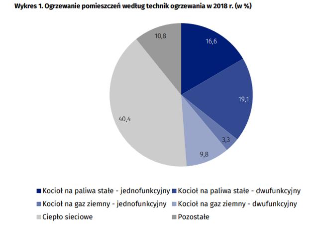 Ogrzewanie pomieszczeń według technik ogrzewania w 2018 r. (w %)