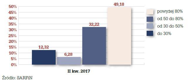 Struktura wskaźnika LtV dla nowo udzielonych kredytów w II kw. 2017 r.
