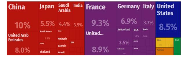 Rysunek 1. Udział krajów w imporcie Kataru w 2015 r. wg wartości