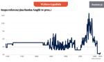 300 lat historii stóp procentowych [Wykres tygodnia]