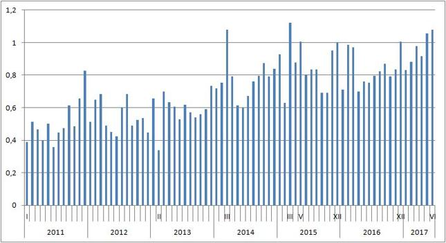 Miesięczna wartość polskiego eksportu do Chin [mld zł]