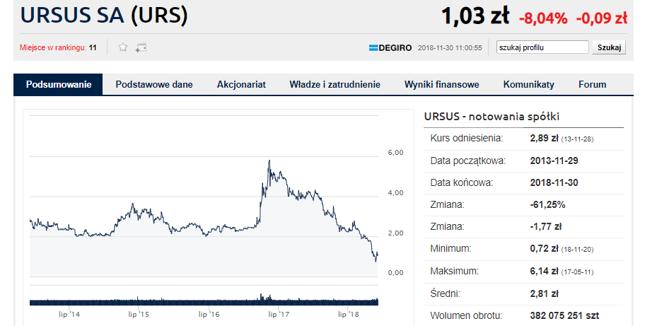 Inwestorzy wyniki przyjęli negatywnie. Kurs Ursusa spada o ponad 8 proc.