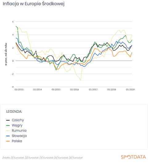 Źródło danych z wykresu >>
