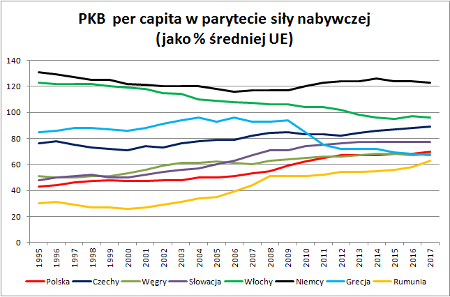 Dane Eurostatu