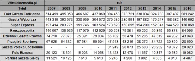 Średnia sprzedaż dzienników według lat