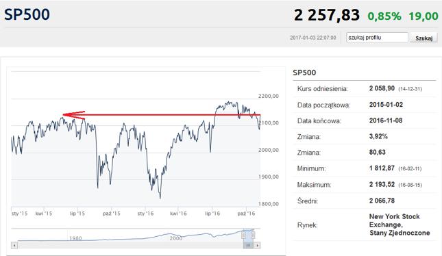 Indeks S&P500 przed wyborami prezydenckimi w USA...