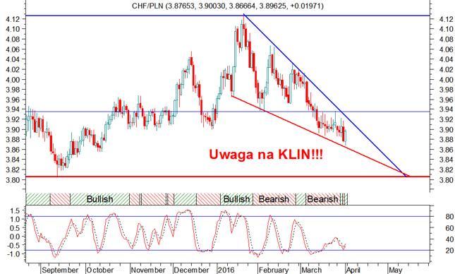 Wykres pary walutowej CHF/PLN - świece dzienne