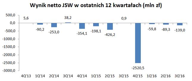 Straty JSw