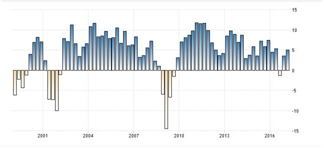 Dynamika PKB Turcji rdr, dane kwartalne.
