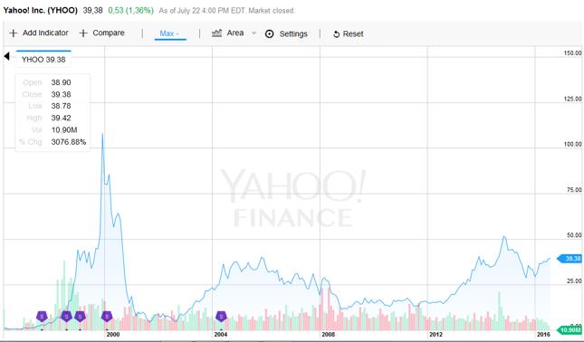 Kurs akcji Yahoo Inc.