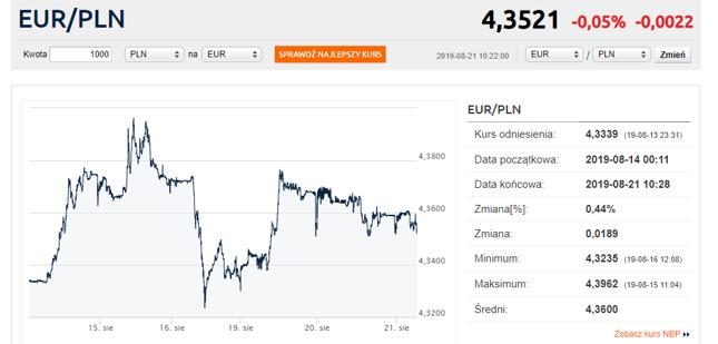 Kurs euro powyżej 4,35 zł. Osłabienie funta