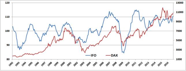 Poziom indeksu IFO (lewa oś) i indeksu DAX notowanego na frankfurckiej giełdzie (prawa oś)