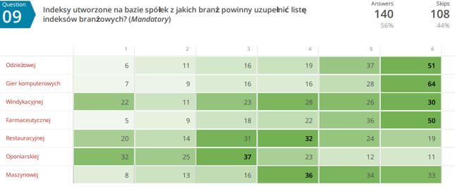 Indeksy utworzone na bazie spółek z jakich branż powinny uzupełnić listę indeksów branżowych?