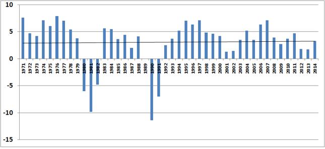 Realna dynamika produktu krajowego brutto Polski w latach 1971-2014