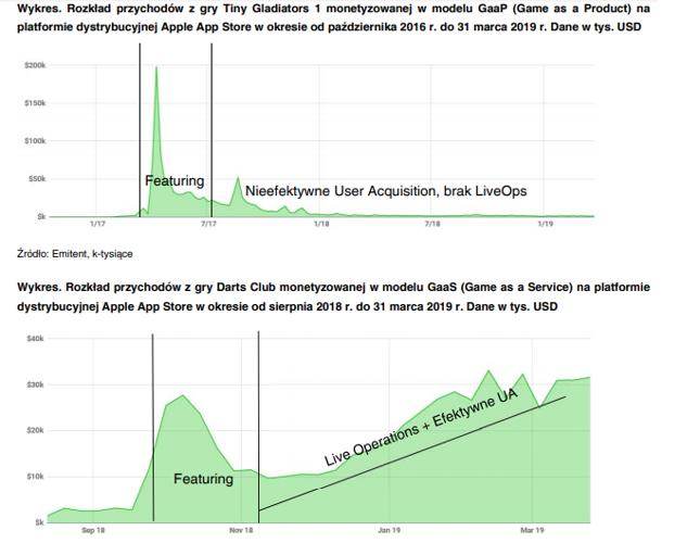 GaaP, a GaaS - różnice. Źródło: prospekt emisyjny BoomBit