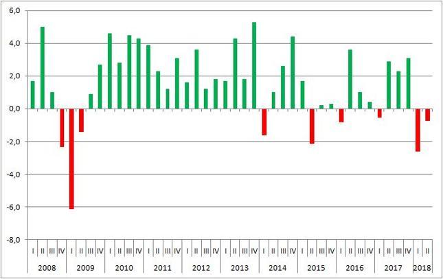 Annualizowane tempo wzrostu PKB RPA (proc., kdk)
