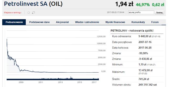 Petrolinvest - krótki to był zryw. Wykres z cenami po scaleniu akcji
