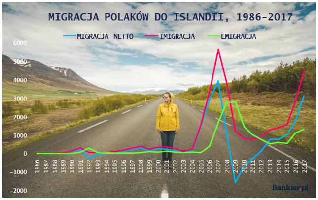 Źródło: opracowanie własne Bankier.pl na podstawie danych National Statistical Institute of Iceland