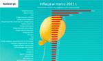 Inflacyjna lista przebojów: usługi finansowe przed śmieciami i LPG