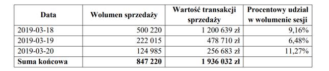 Powyższa tabela prezentuje wolumeny sprzedaży akcji Ursus SA przez POL-MOT Auto SA na GPW w dniach 11-20 marca