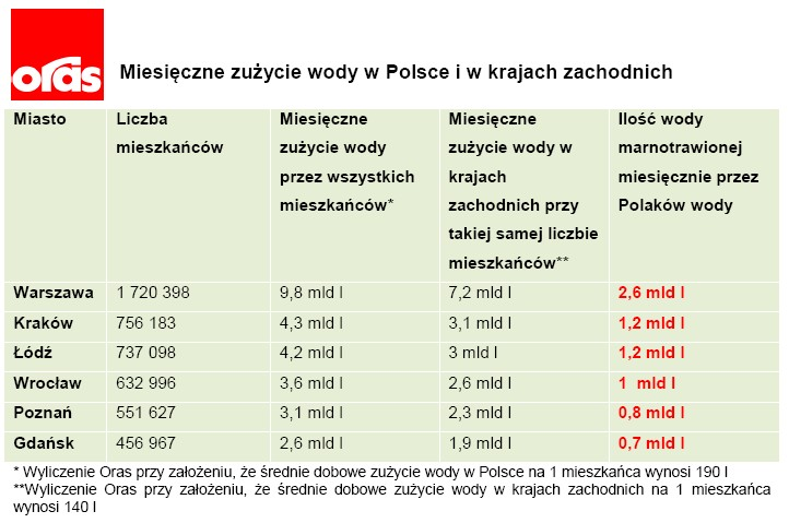 Zużycie wody w Polsce