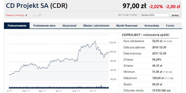 CD Projekt. Udany rok, ale...