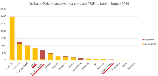 W Wiedniu ledwie 10,3 proc. notowanych tam spółek uznaje rynek wiedeński za macierzysty. *W danych FESE brakuje London Exchange Group