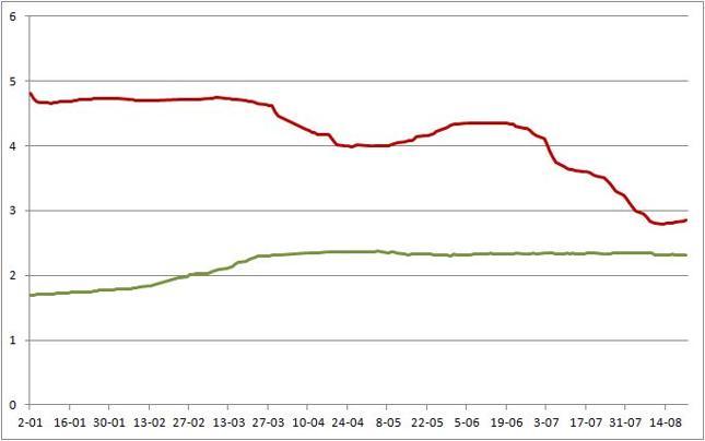 SHIBOR 3M (kolor czerwony) i LIBOR 3M USD (zielony) [proc.]
